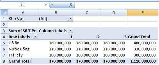 Pivot Table cơ bản và năng cao